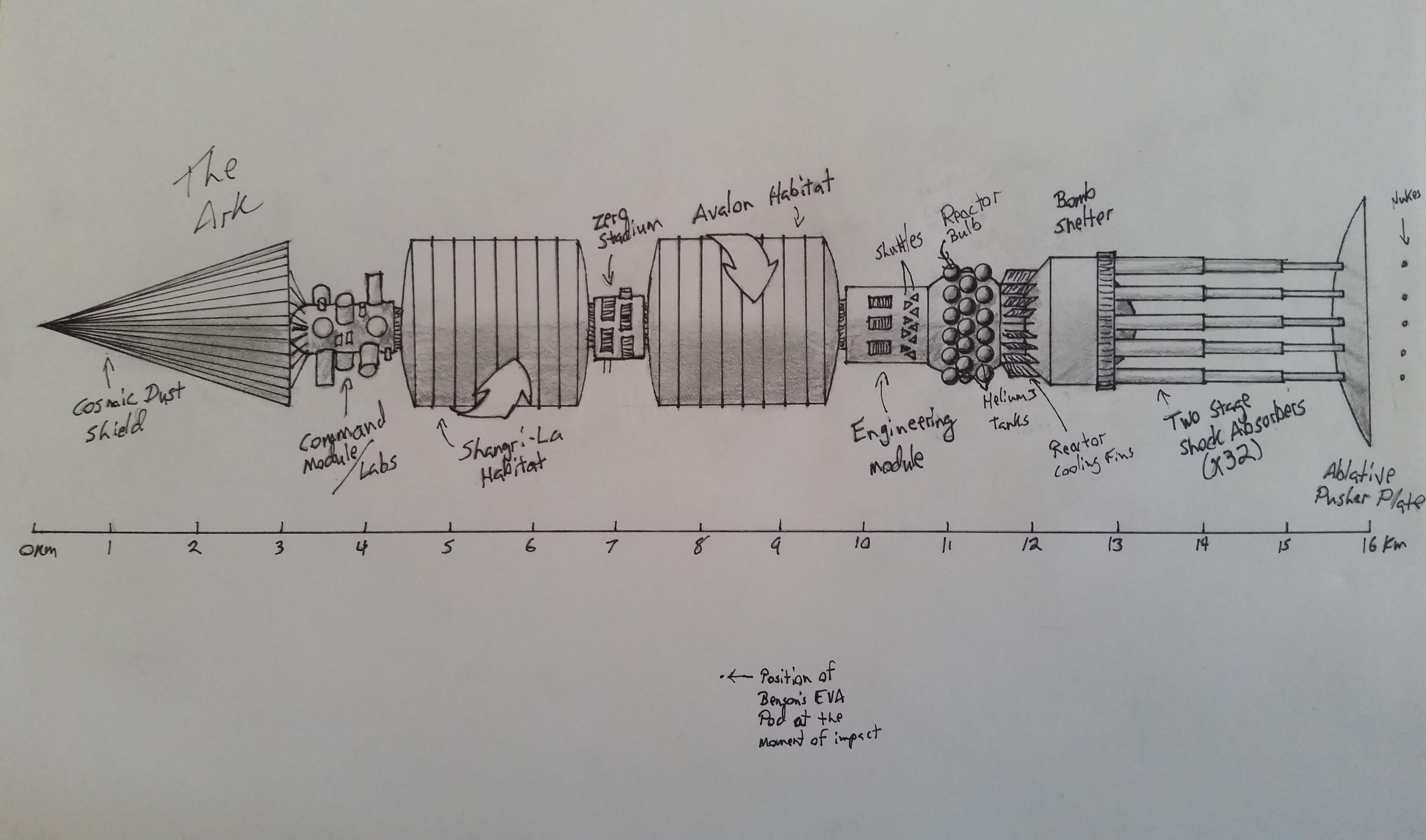 Ark Schematic