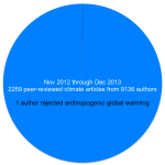 climate-pie-chart1