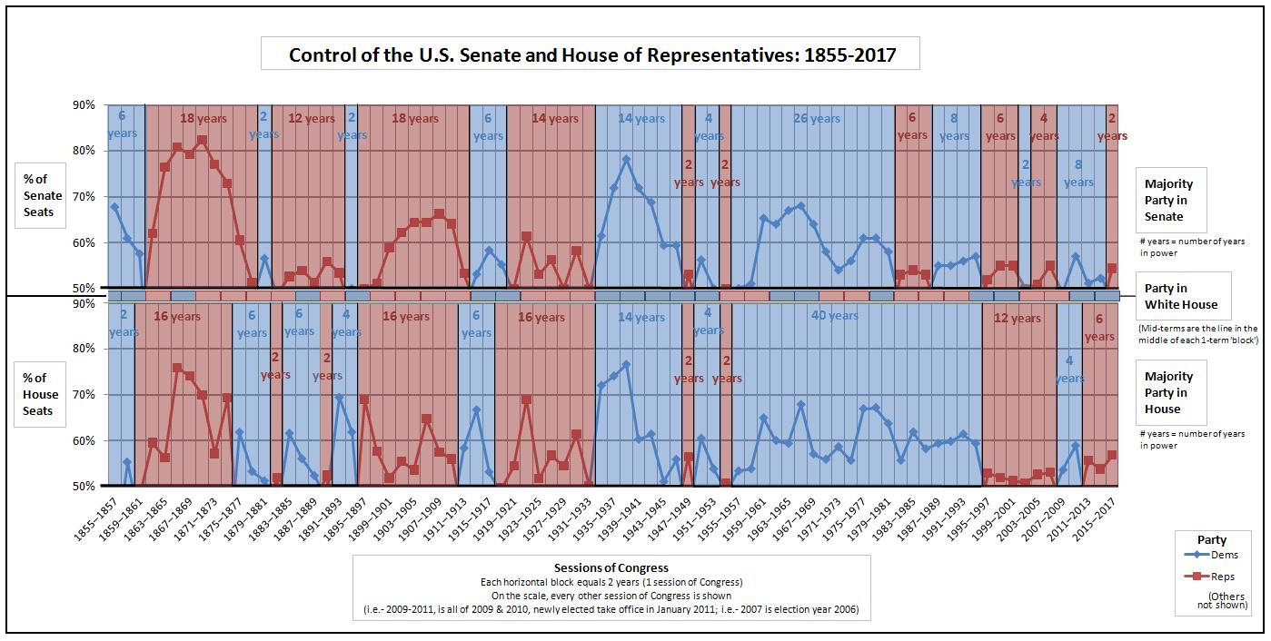 Combined--Control_of_the_U.S._House_of_Representatives_-_Control_of_the_U.S._Senate